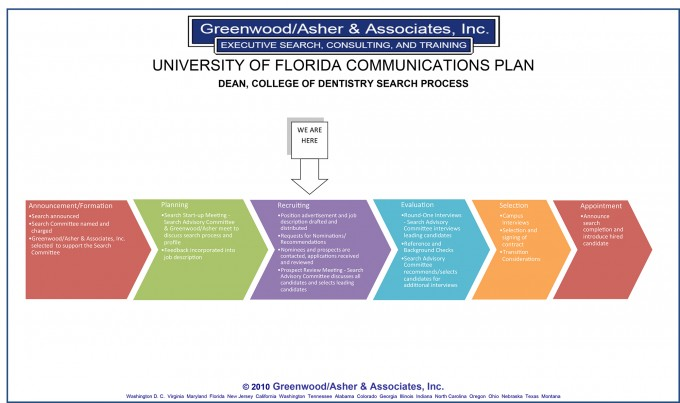 Timeline of College of Dentistry Dean Search Process